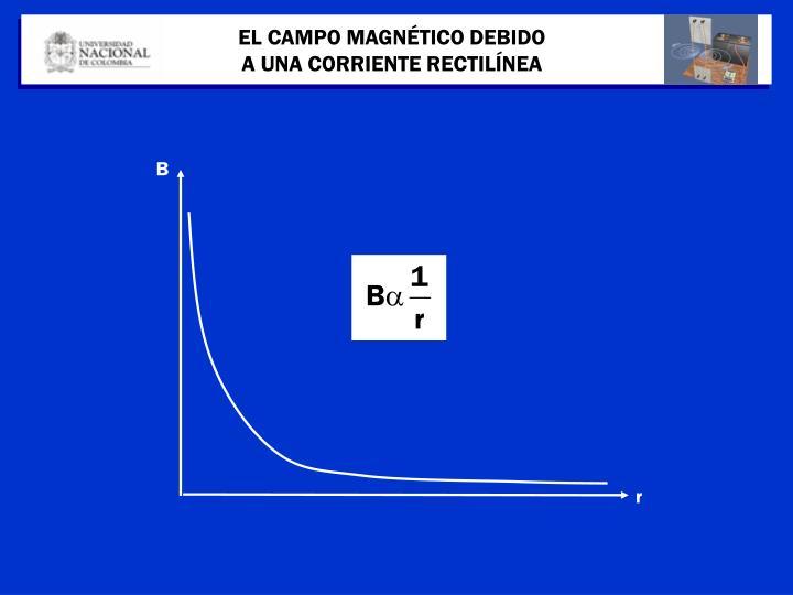EL CAMPO MAGNÉTICO DEBIDO