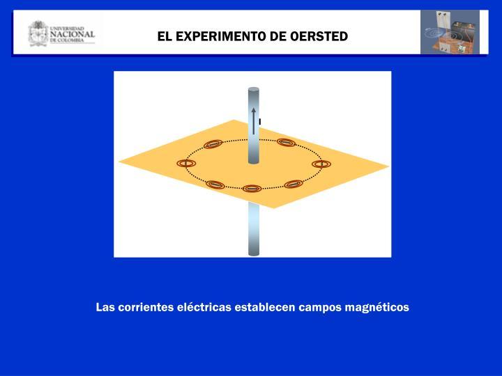 EL EXPERIMENTO DE OERSTED