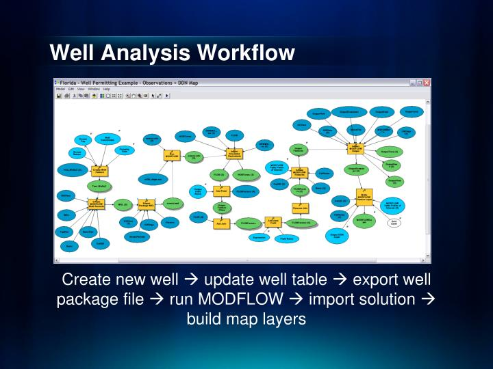 Well Analysis Workflow