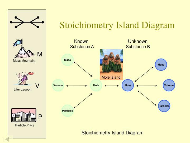 Stoichiometry Island Diagram
