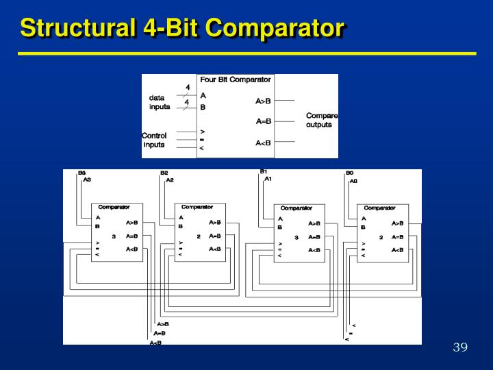 Structural 4-Bit Comparator