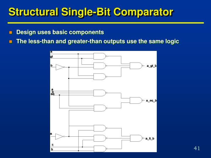 Structural Single-Bit Comparator