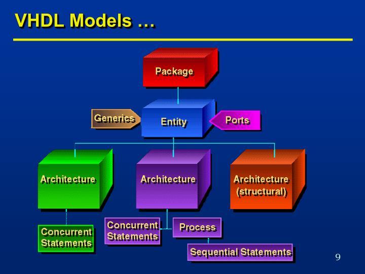 VHDL Models …