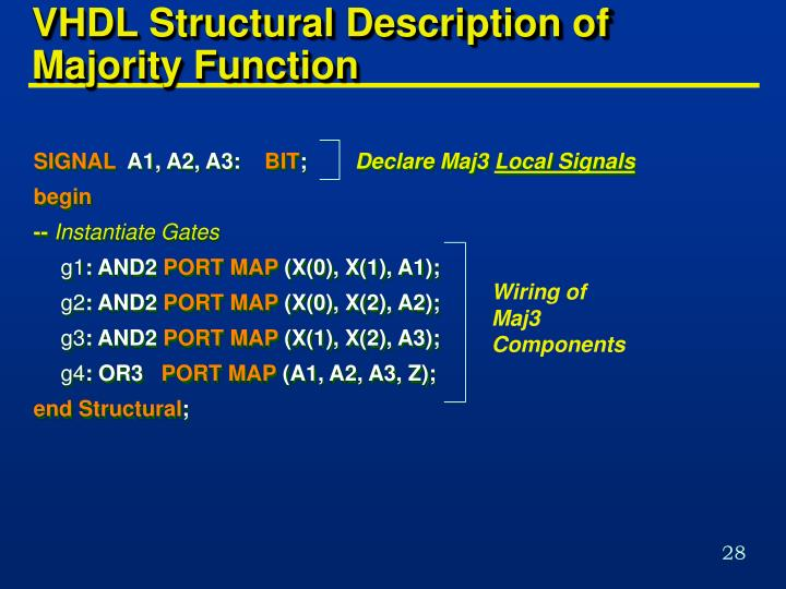 VHDL Structural Description of Majority Function