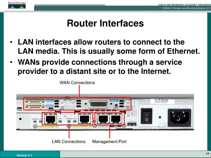 Router Interfaces