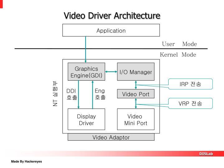 Video Driver Architecture