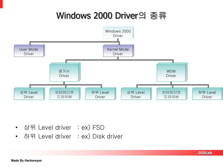 Windows 2000 Driver