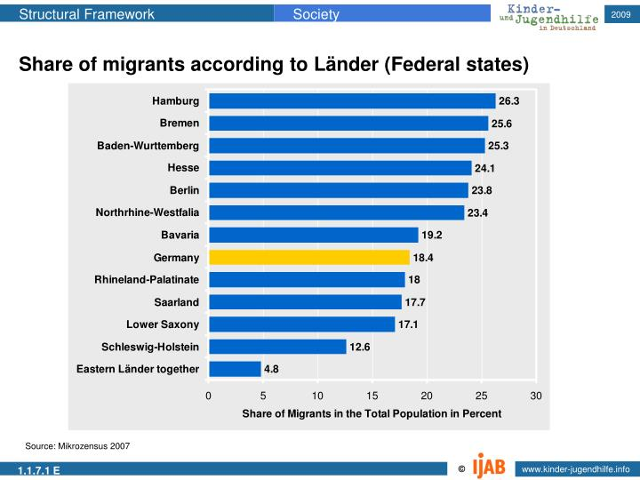 Share of migrants according to Länder (Federal states)