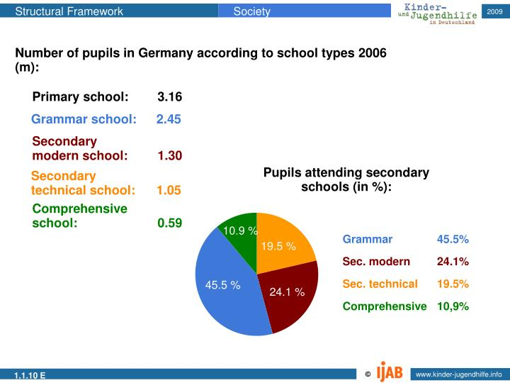 Number of pupils in Germany according to school types 2006