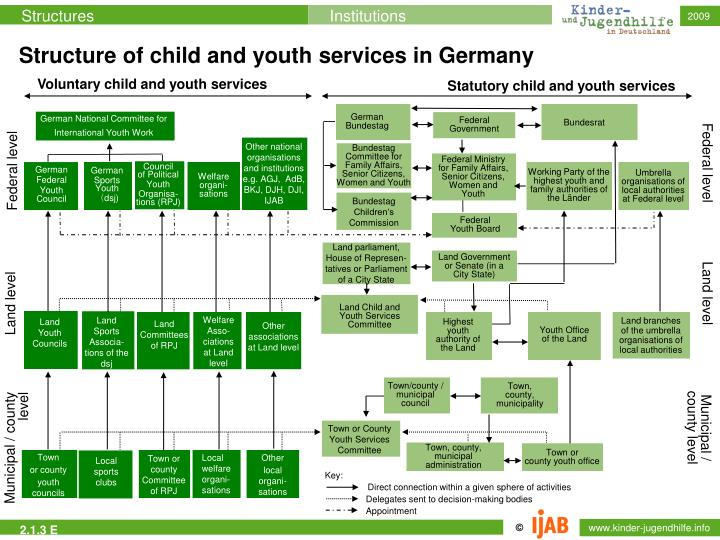 Structure of child and youth services in Germany