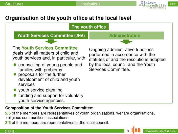 Organisation of the youth office at the local level
