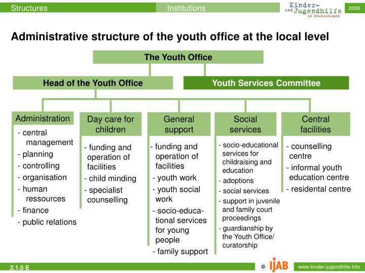Head of the Youth Office