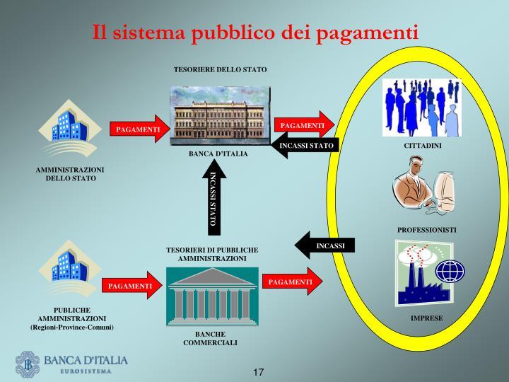 Il sistema pubblico dei pagamenti