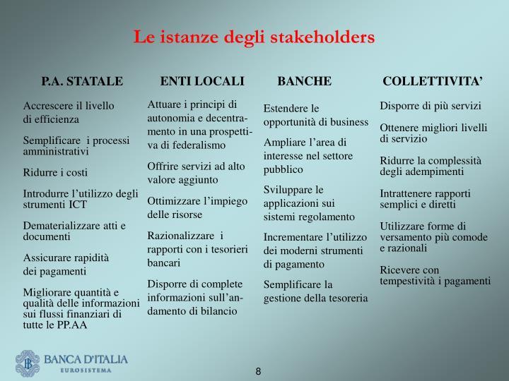 Le istanze degli stakeholders