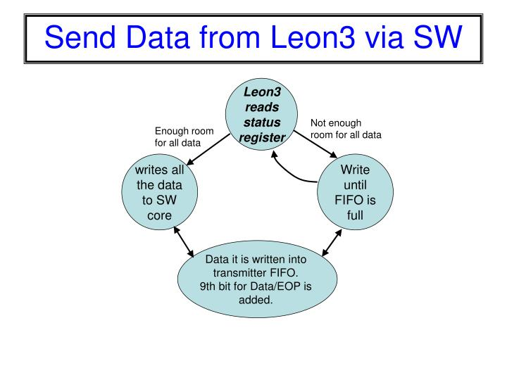 Send Data from Leon3 via SW