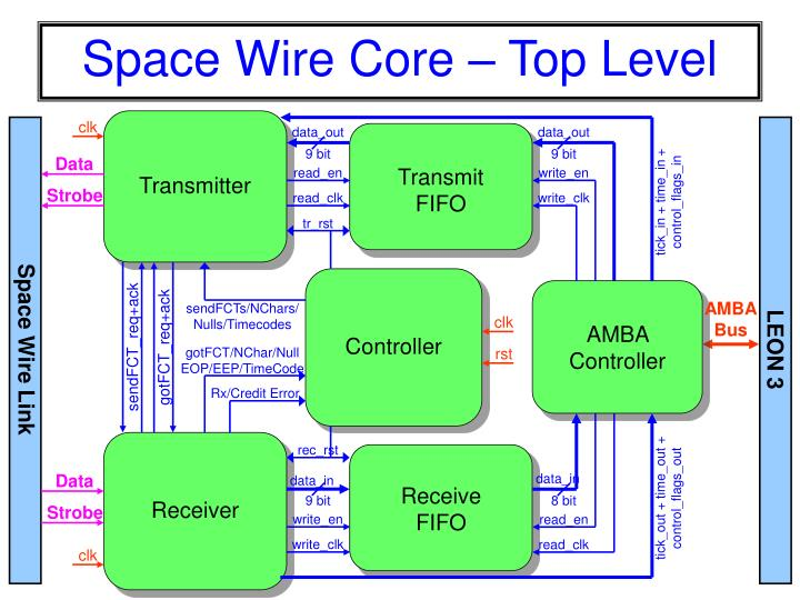 Space Wire Core – Top Level