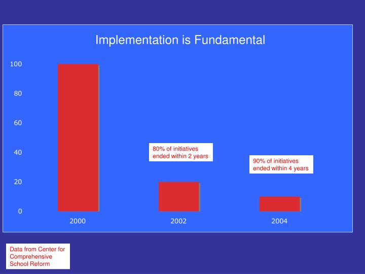 Implementation is Fundamental