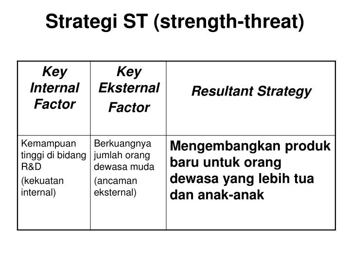 Strategi ST (strength-threat)