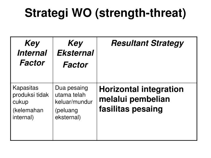 Strategi WO (strength-threat)