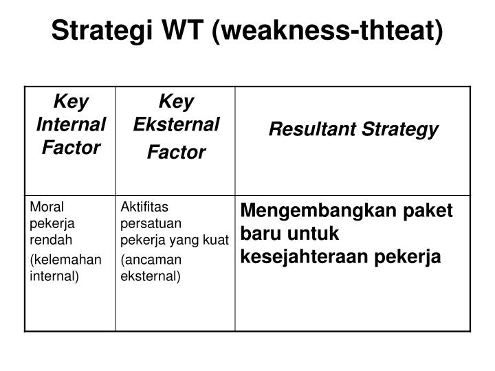 Strategi WT (weakness-thteat)