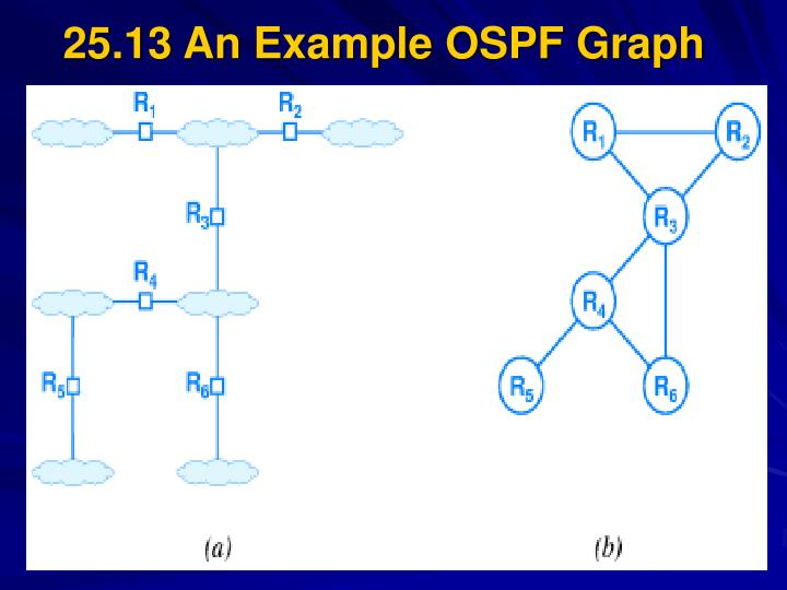 25.13 An Example OSPF Graph