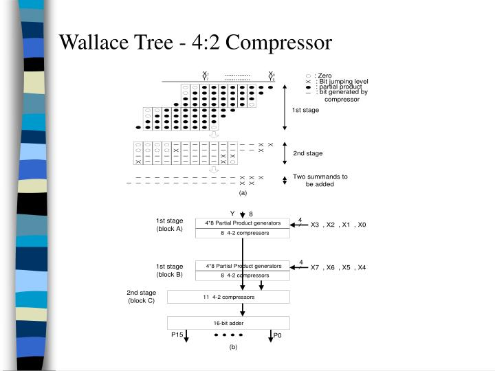 Wallace Tree - 4:2 Compressor