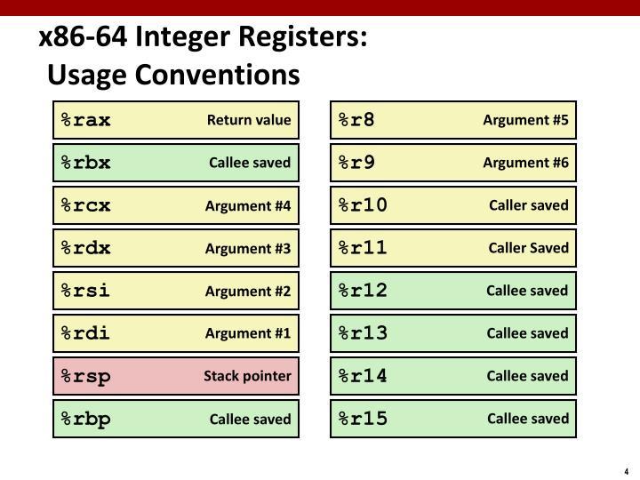 x86-64 Integer