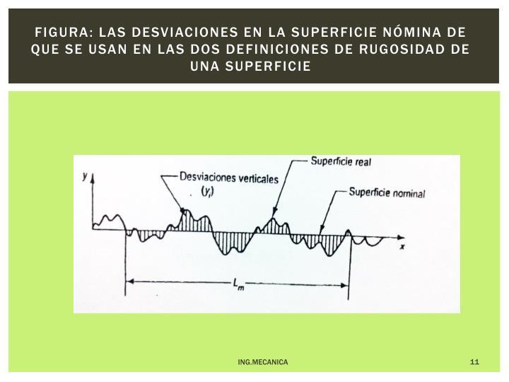 Figura: las desviaciones en la superficie nómina de que se usan en las dos definiciones de rugosidad de una superficie