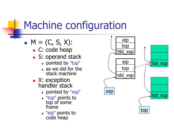 Machine configuration