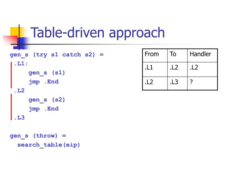 Table-driven approach