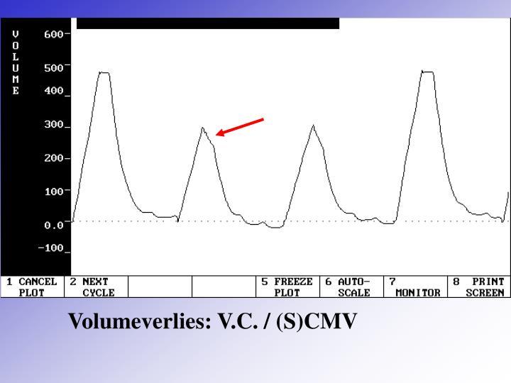 Volumeverlies: V.C. / (S)CMV