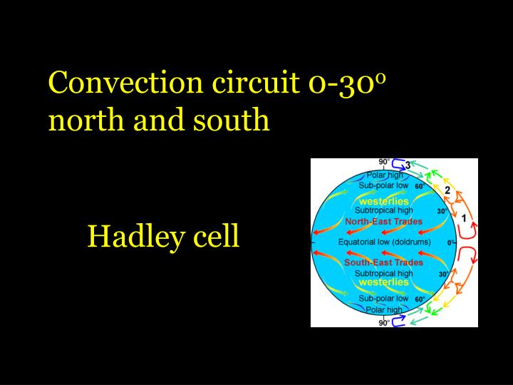 Convection circuit 0-30