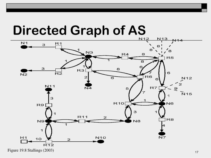 Directed Graph of AS