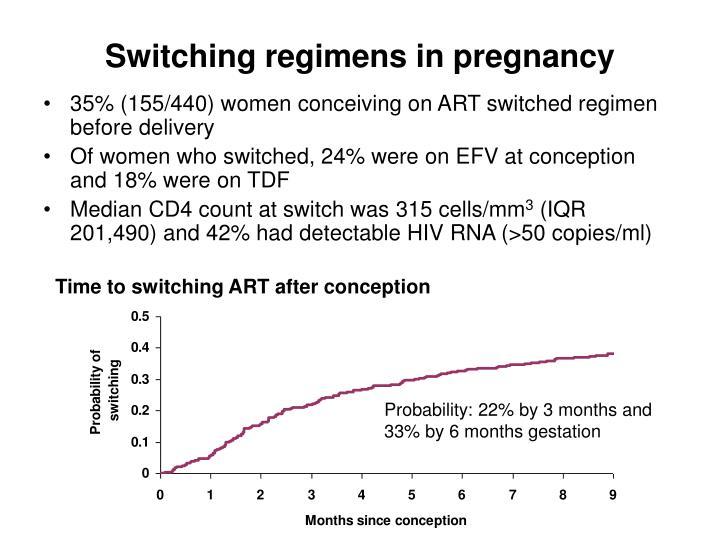 Switching regimens in pregnancy