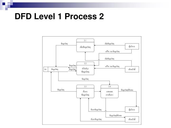 DFD Level 1 Process 2