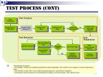 test process cont1
