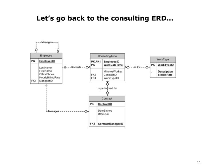Let's go back to the consulting ERD…