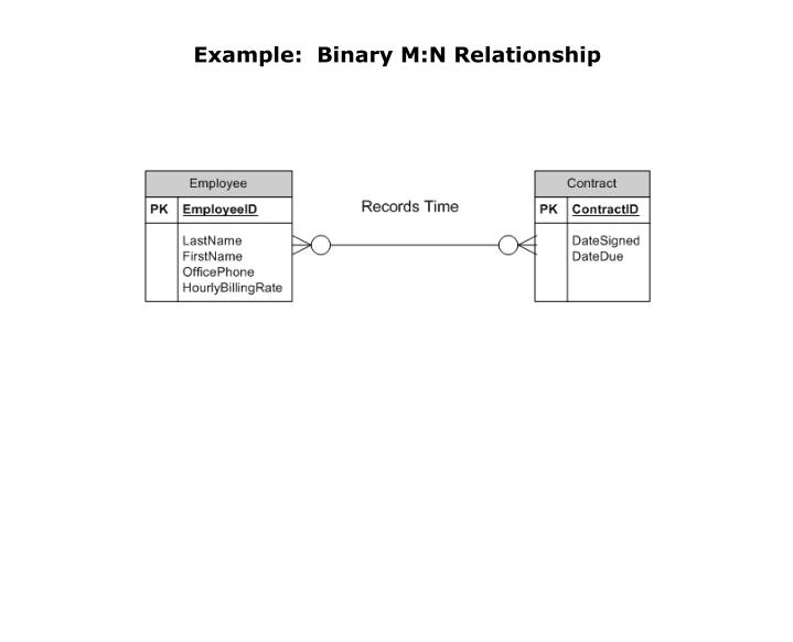 Example:  Binary M:N Relationship