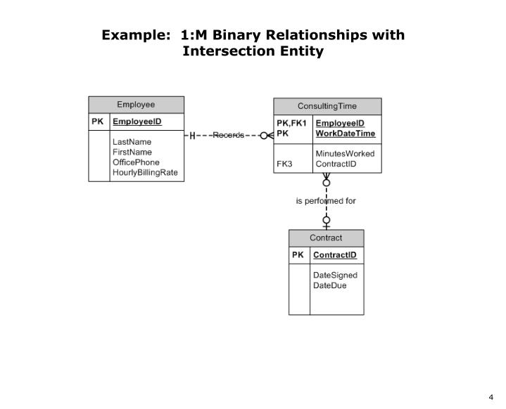 Example:  1:M Binary Relationships with Intersection Entity