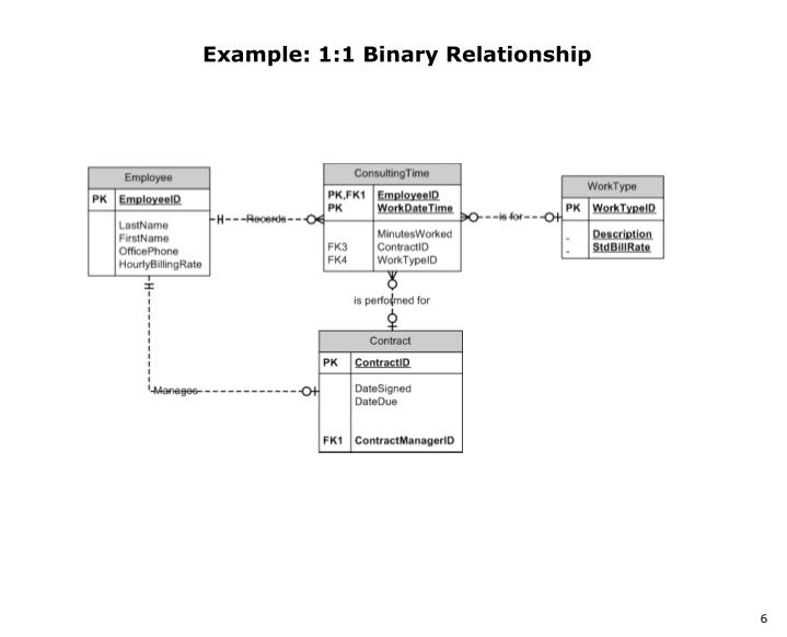 Example: 1:1 Binary Relationship