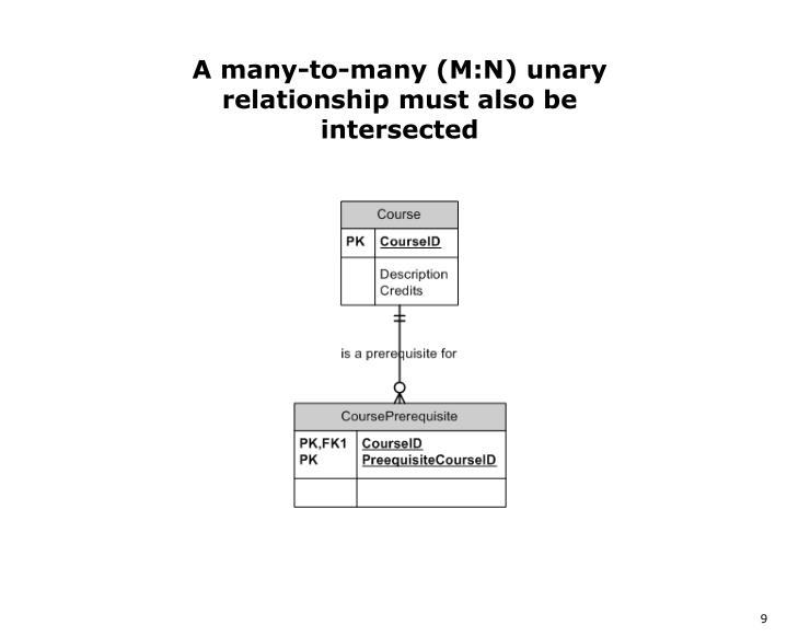 A many-to-many (M:N) unary relationship must also be intersected