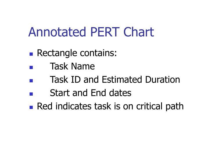 Annotated PERT Chart