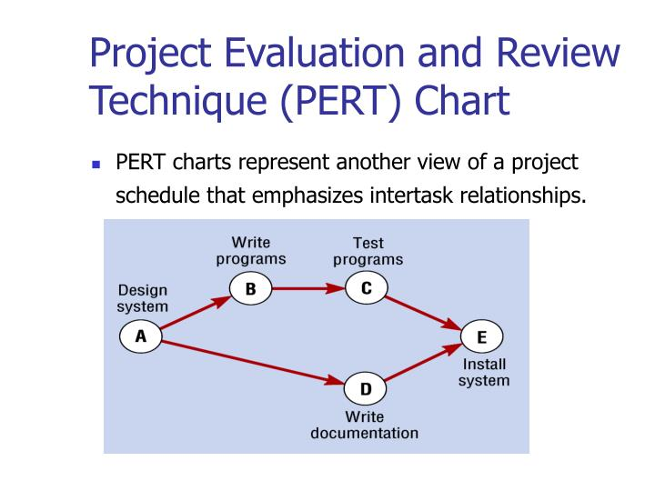 Project Evaluation and Review Technique (PERT) Chart