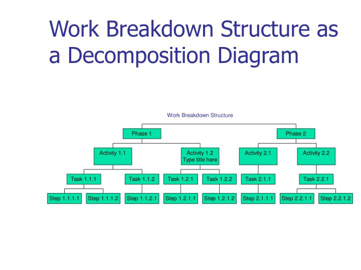 Work Breakdown Structure as a Decomposition Diagram