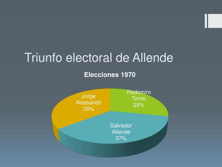 Triunfo electoral de Allende