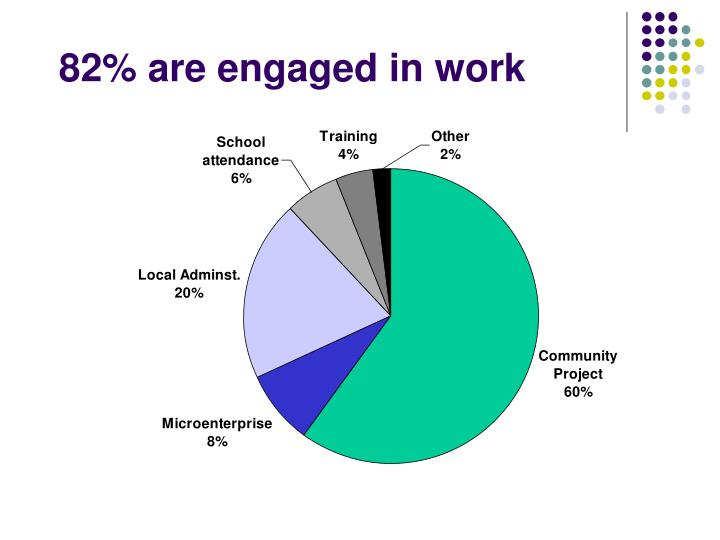 82% are engaged in work