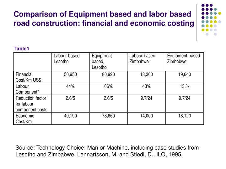 Comparison of Equipment based and labor based road construction: financial and economic costing