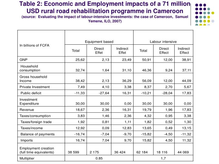 Table 2: Economic and Employment impacts of a 71 million USD rural road rehabilitation programme in Cameroon