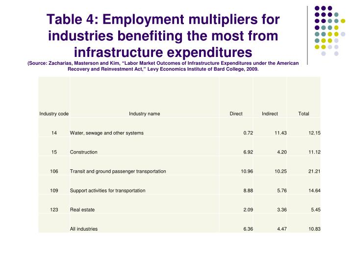 Table 4: Employment multipliers for industries benefiting the most from infrastructure expenditures