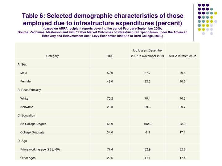 Table 6: Selected demographic characteristics of those employed due to infrastructure expenditures (percent)